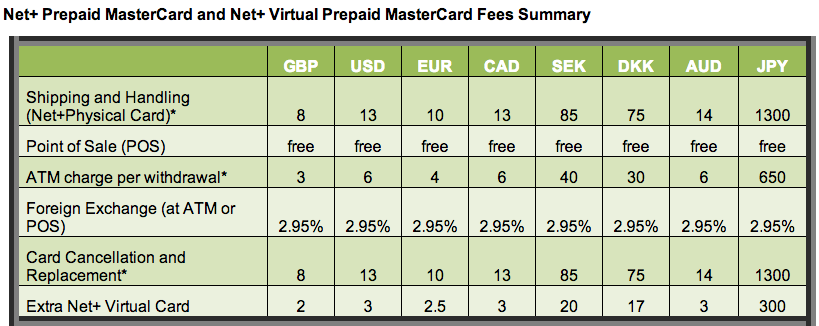 NETELLER Net+ Prepaid MasterCard Fees Summary