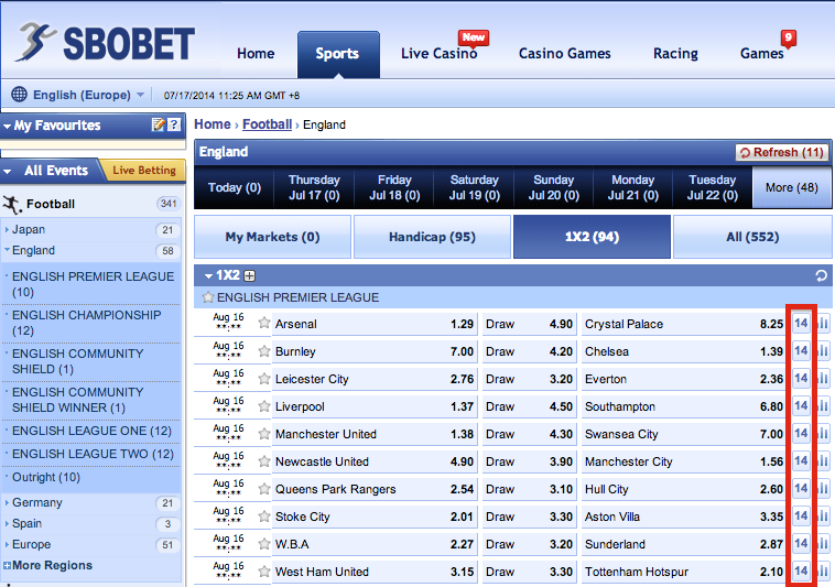 SBOBET Europe Menu Bet Options