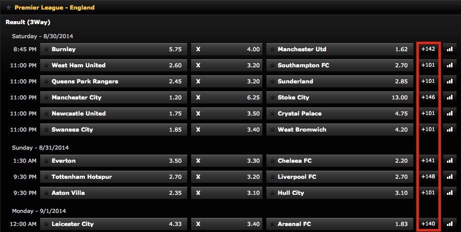 Bwin Bet Options