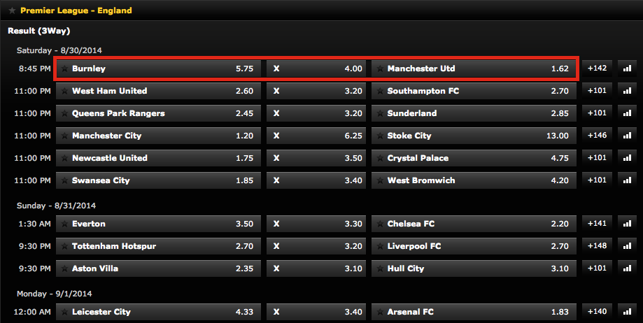 Bwin 3-Way Betting English Premier League