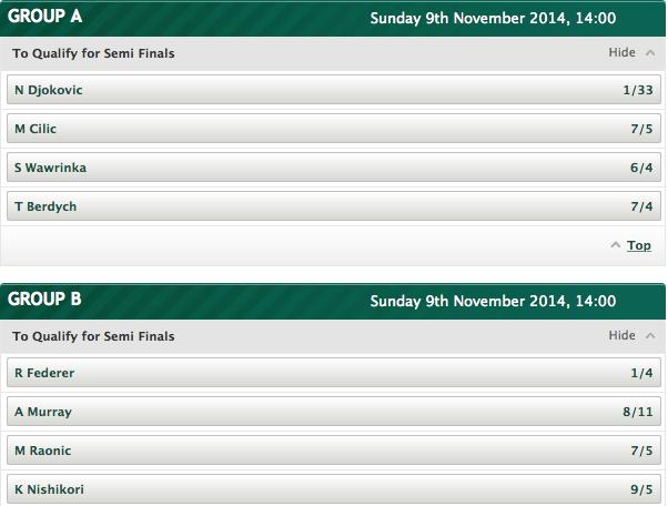 2014 ATP Tour Semi-Finals Qualifying Odds
