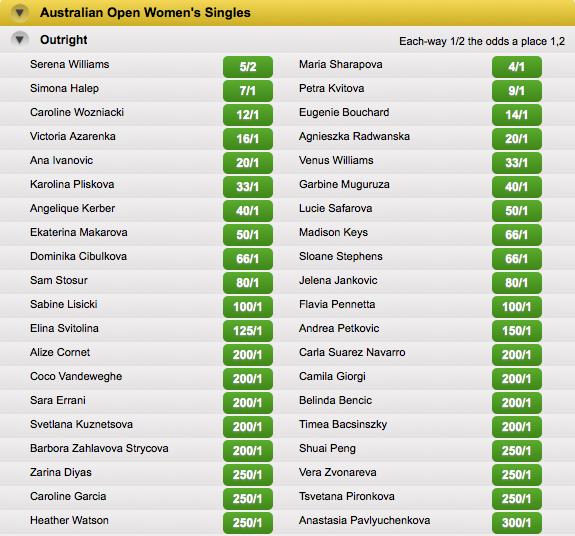 2015 Australian Open Women's Singles Tournament Winner Odds