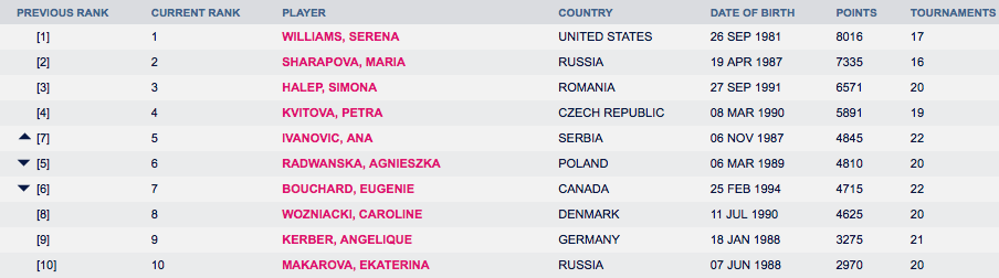 Current WTA Rankings