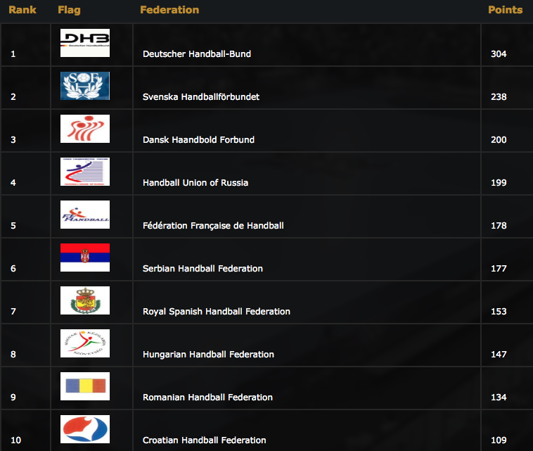 handball world ranking