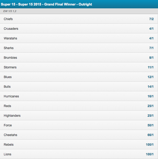 2015 Super Rugby Grand Final Winner Odds