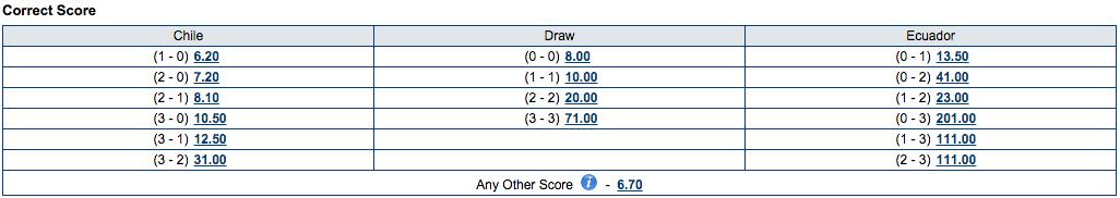 Marathonbet Correct Score