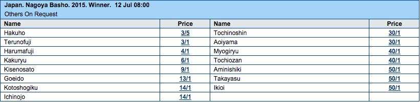 2015 Nagoya Basho Tournament Winner Odds