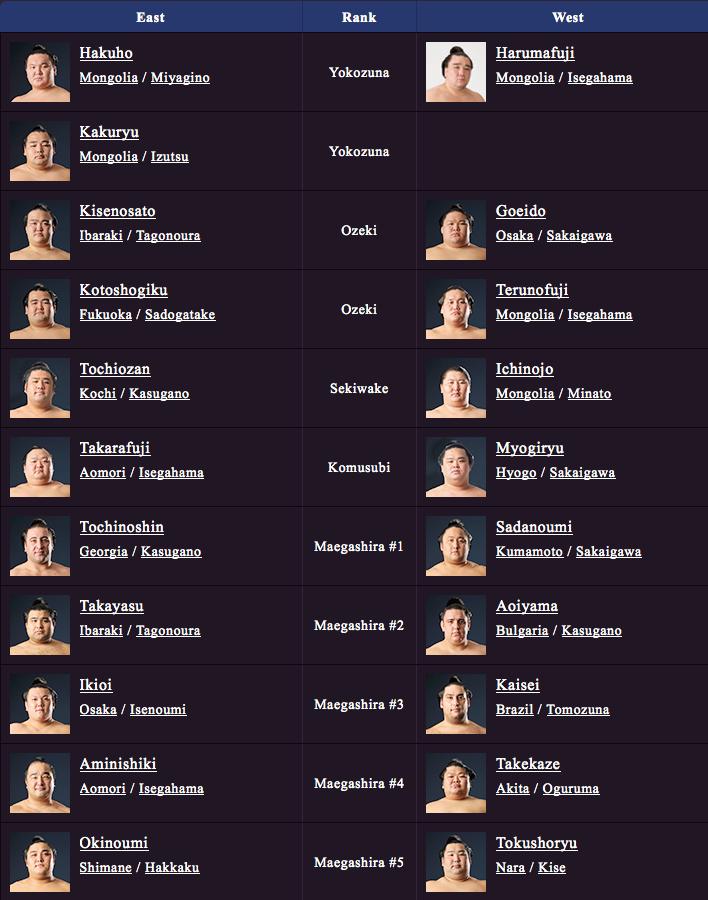 July Grand Sumo Tournament Banzuke