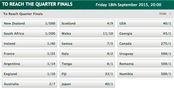 2015 Rugby World Cup To Reach Quarter Finals Odds