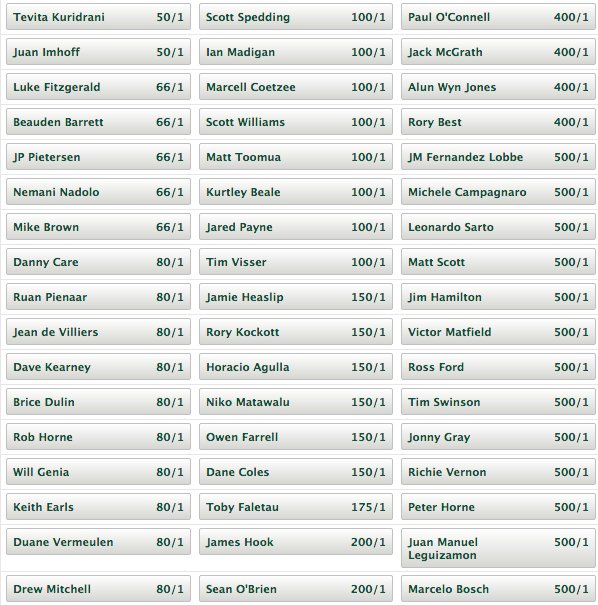 2015 Rugby World Cup Top Tournament Tryscorer Odds