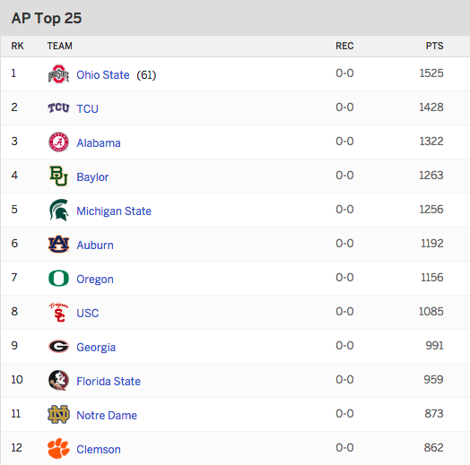 college football top 25 bowl rankings