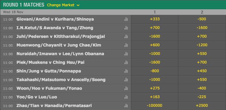 2015 Hong Kong Open: Women's Doubles Round 1 Match Winner Odds