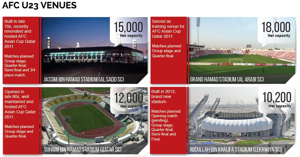 Tempat Penyelenggaraan Kejuaraan AFC U-23 2016