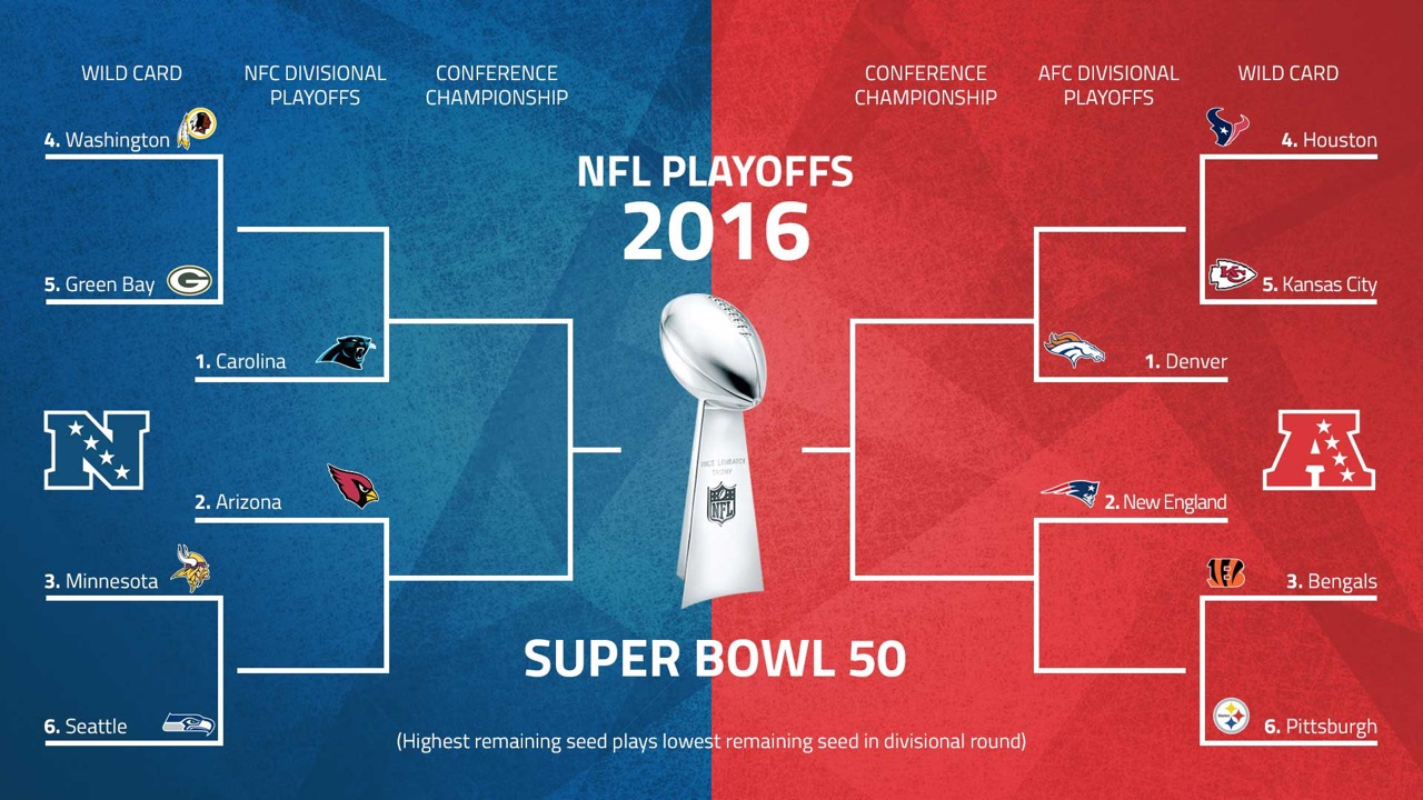 nfl playoff picture bracket 2016 nfl picks spreads