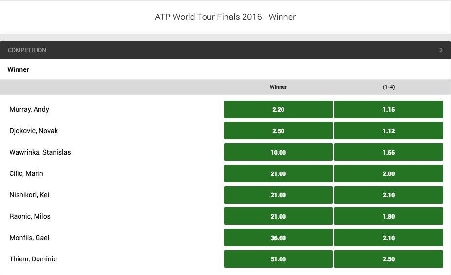 2016 ATP World Tour Finals Outright Winner Odds
