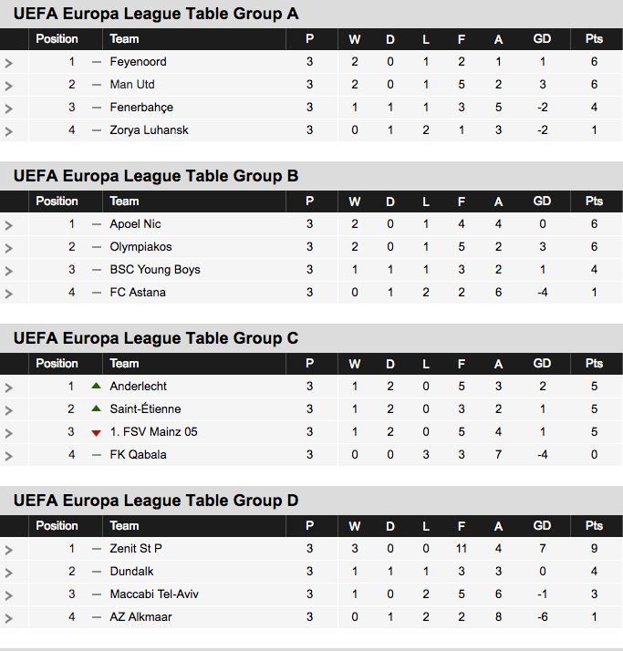 2016-17 Europa League Table Groups A-D
