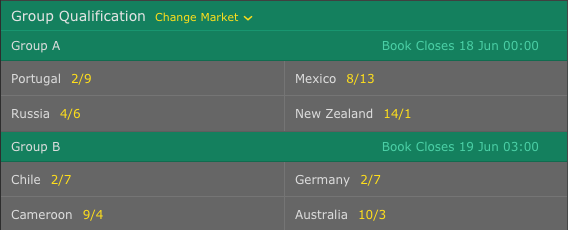 2017 FIFA Confederations Cup Group Qualification Odds
