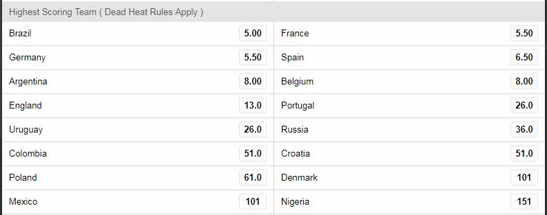 2018 World Cup Highest Scoring Team Odds
