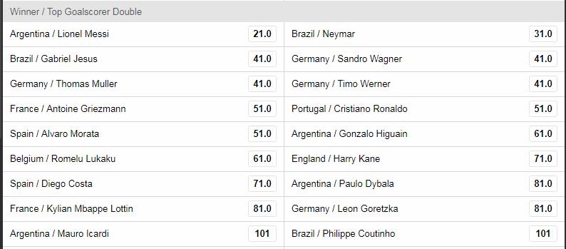 2018 World Cup Winner & Top Goalscorer Odds
