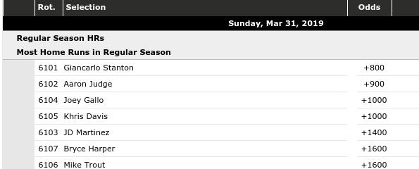 Most Home Runs in Regular Season Odds