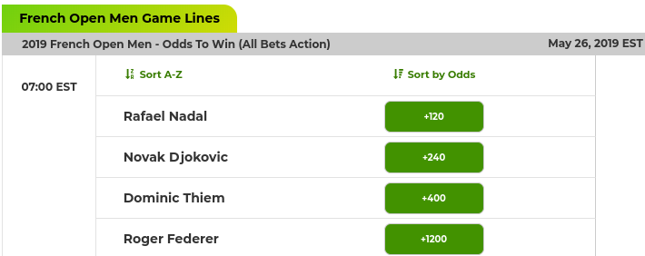 2019 French Open Men Odds