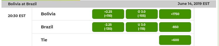 Boliva vs. Brazil Odds
