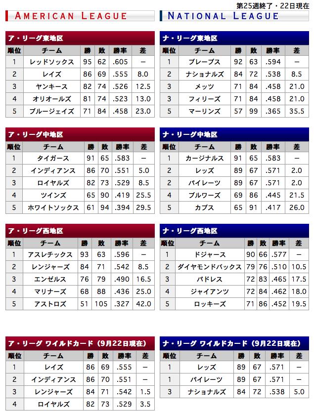 2013年9月22日終了 MLBの順位表