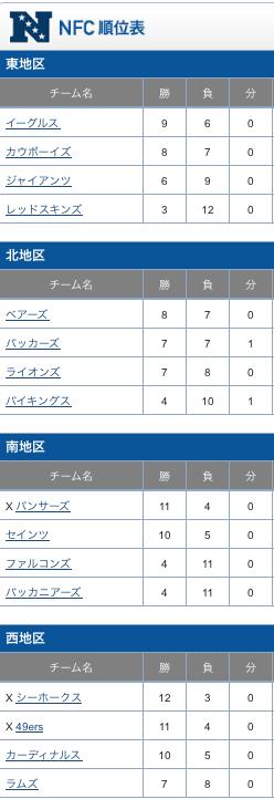 NFC 順位表