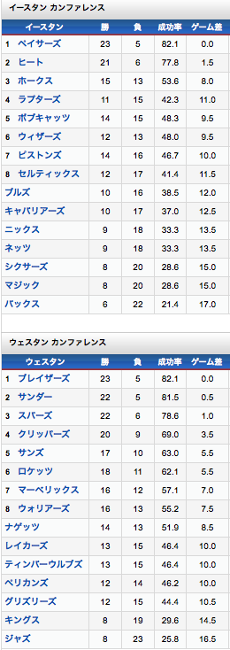 NBA 順位表