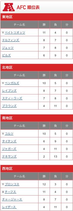 AFC 順位表