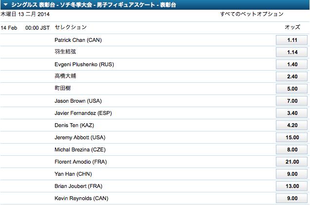 フィギュアスケート男子表彰台(3位以内)オッズ