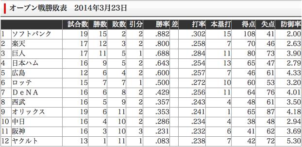 2014年オープン戦順位表