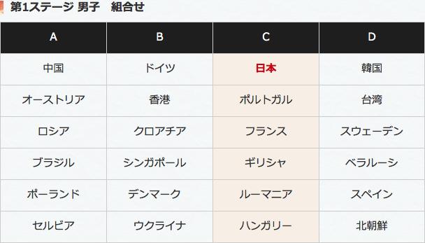第1ステージ男子組み合わせの表