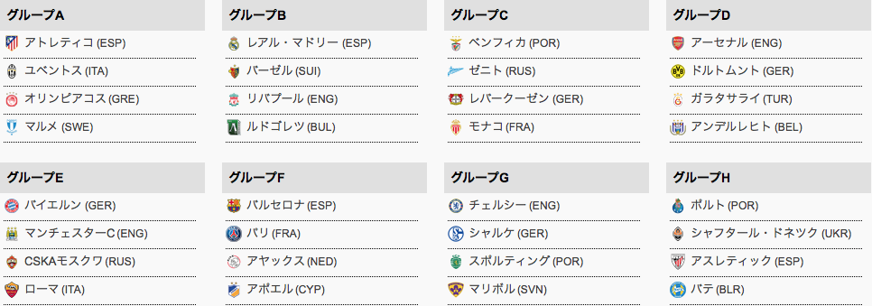 UEFAチャンピオンズリーグのグループ表