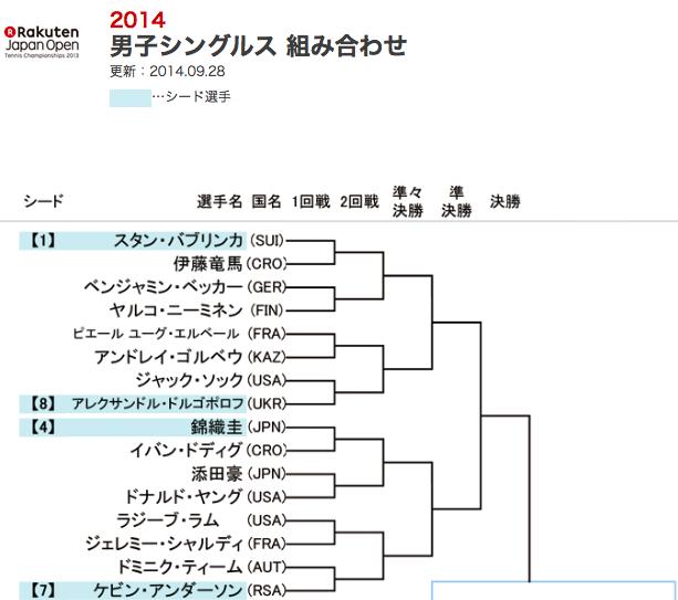 楽天ジャパンオープン2014男子シングルスドロー表