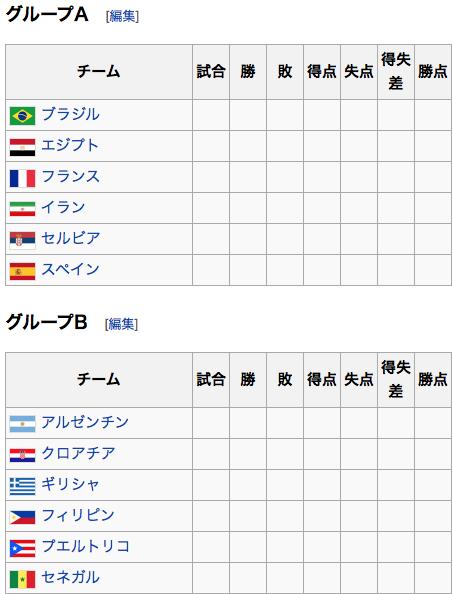 グループリーグ表