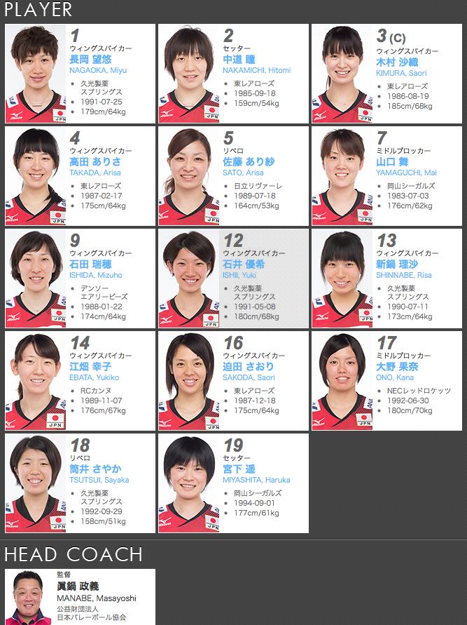 世界バレー2014全日本女子(火の鳥NIPPON)メンバー