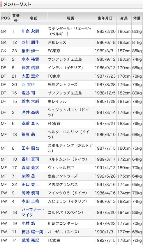 日本代表メンバー(10日・14日)