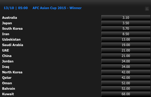 AFCアジアカップ2015優勝オッズ ※オッズは9日正午現在 追伸①:スポーツの秋!ポストシーズ