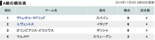 欧州チャンピオンズリーググループA順位表