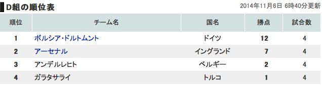 欧州チャンピオンズリーググループD順位表