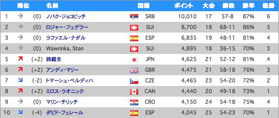 テニス男子世界ランキング