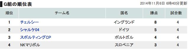 欧州チャンピオンズリーググループG順位表