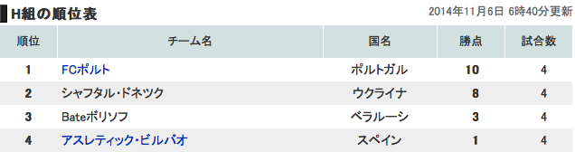 欧州チャンピオンズリーググループH順位表