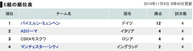 欧州チャンピオンズリーググループE順位表