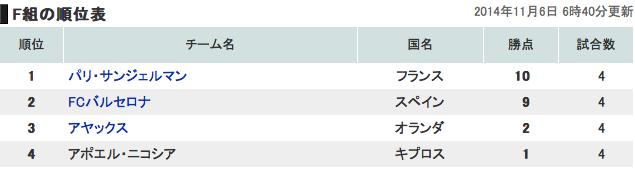 欧州チャンピオンズリーググループF順位表