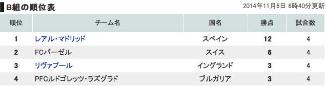 欧州チャンピオンズリーググループB順位表
