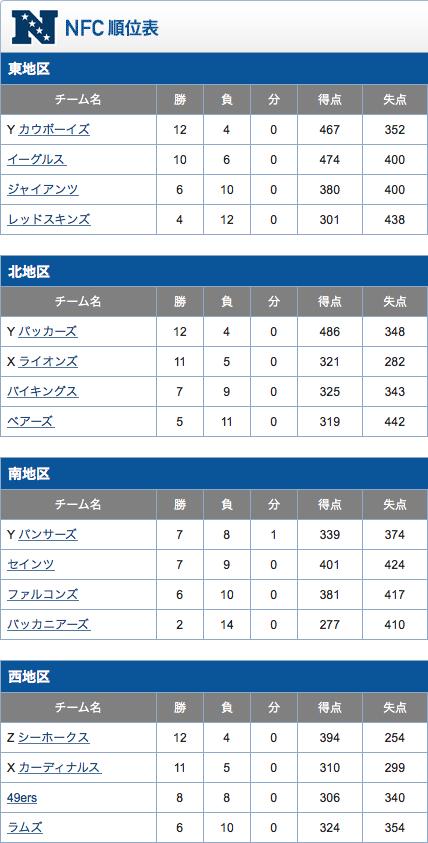 NFC順位表