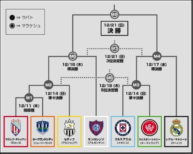 クラブW杯トーナメント表