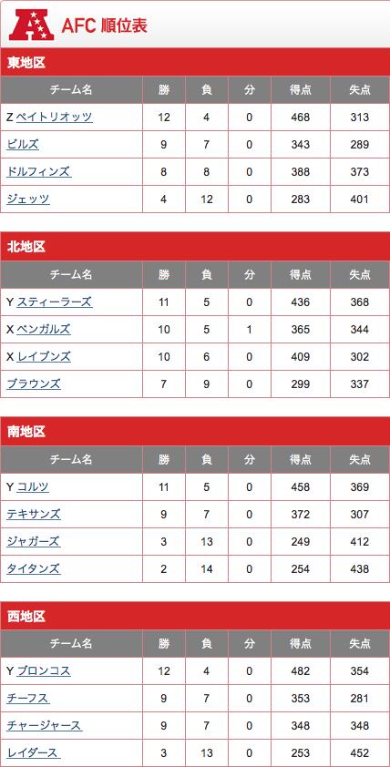 AFC順位表